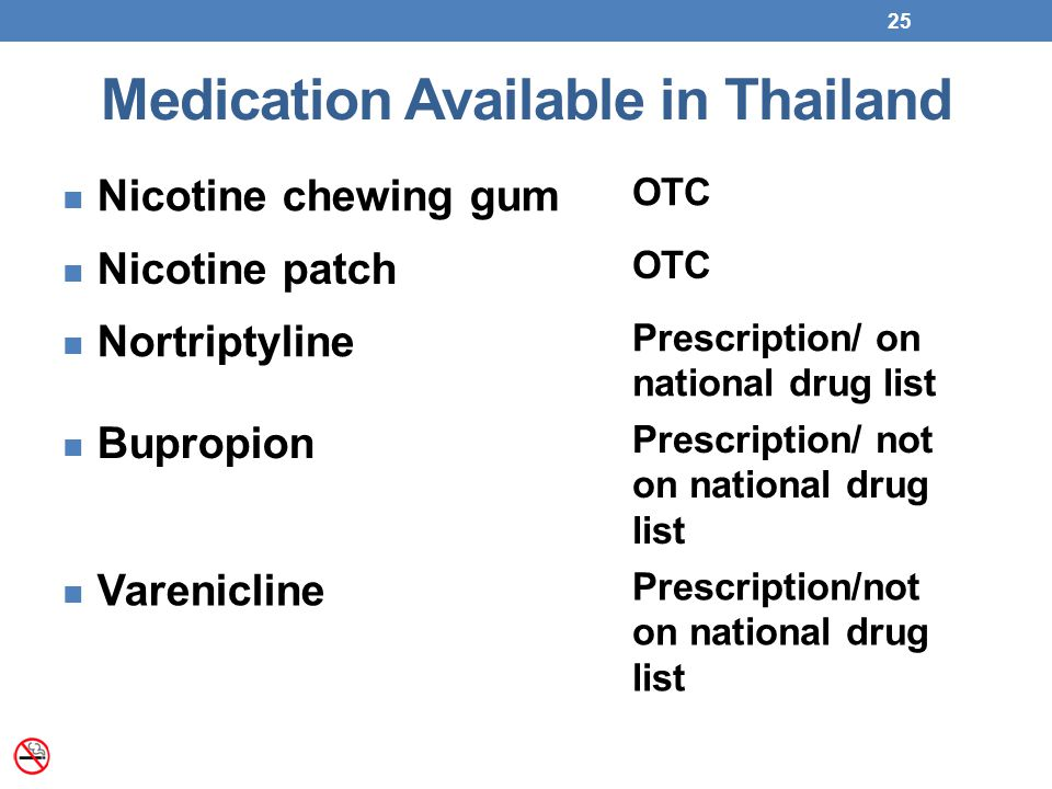 Medication Available in Thailand