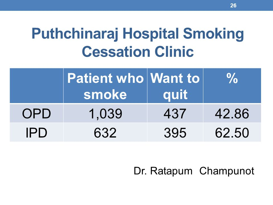 Puthchinaraj Hospital Smoking Cessation Clinic