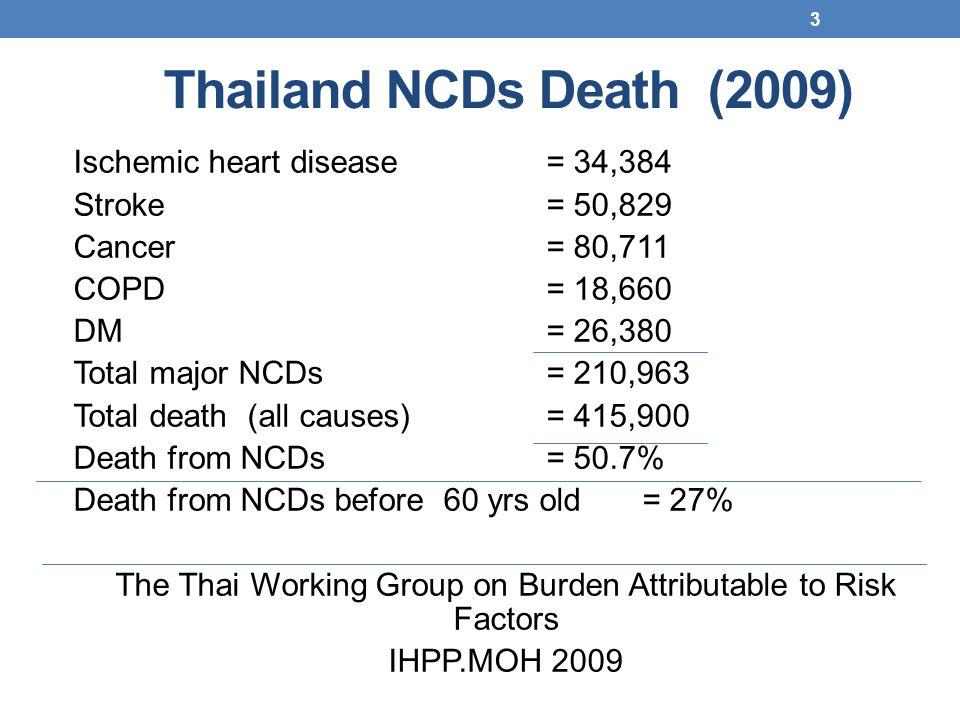 Thailand NCDs Death (2009)