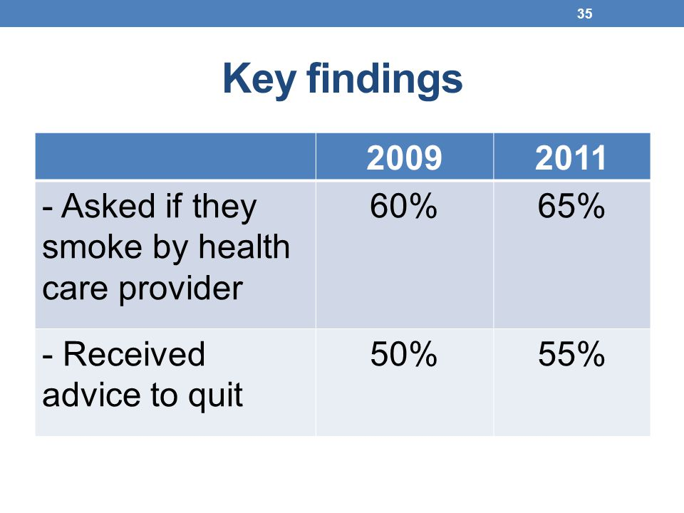 Key findings 2009 2011 - Asked if they smoke by health care provider