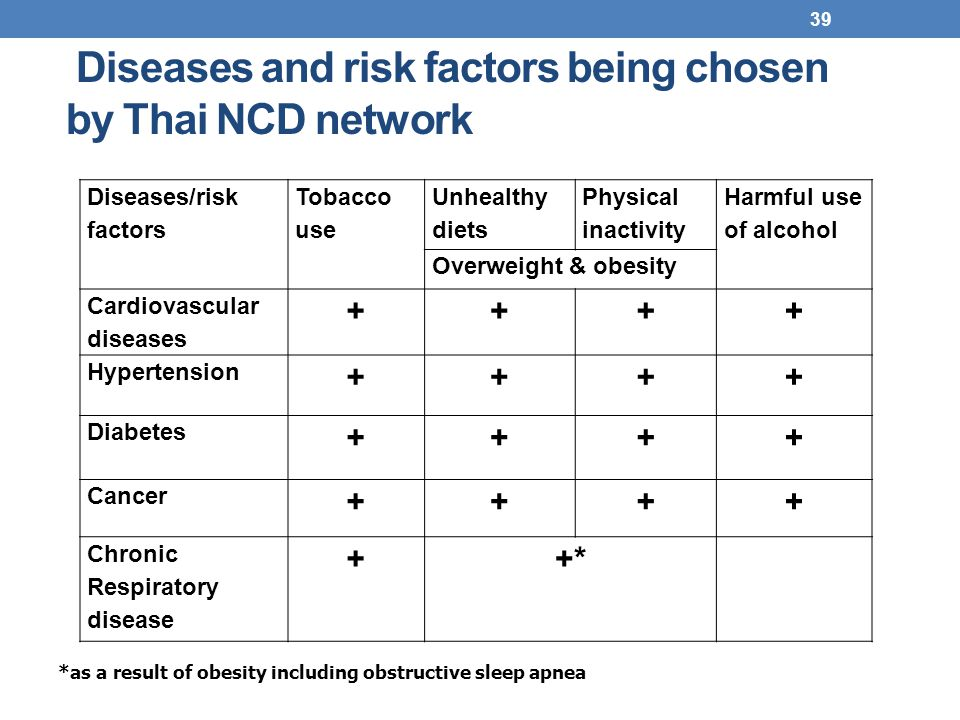 Diseases and risk factors being chosen by Thai NCD network