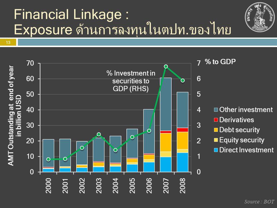 Financial Linkage : Exposure ด้านการลงทุนในตปท.ของไทย