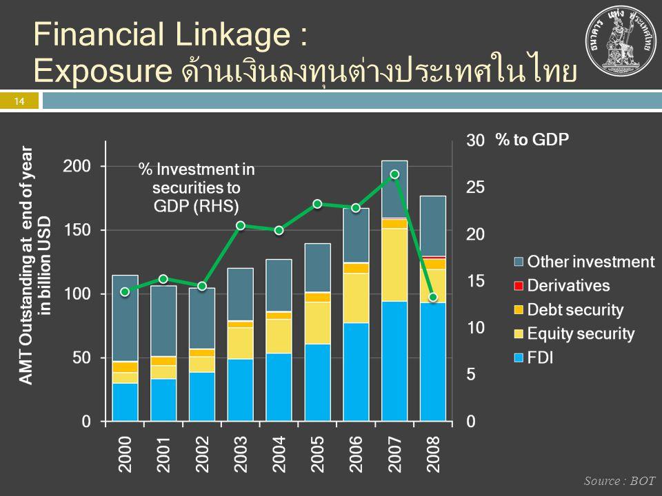 Financial Linkage : Exposure ด้านเงินลงทุนต่างประเทศในไทย