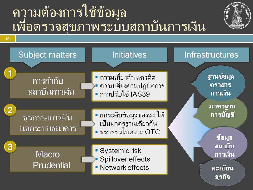 ความต้องการใช้ข้อมูล เพื่อตรวจสุขภาพระบบสถาบันการเงิน