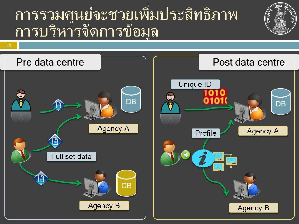 การรวมศูนย์จะช่วยเพิ่มประสิทธิภาพ การบริหารจัดการข้อมูล