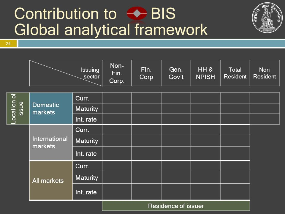 Contribution to BIS Global analytical framework