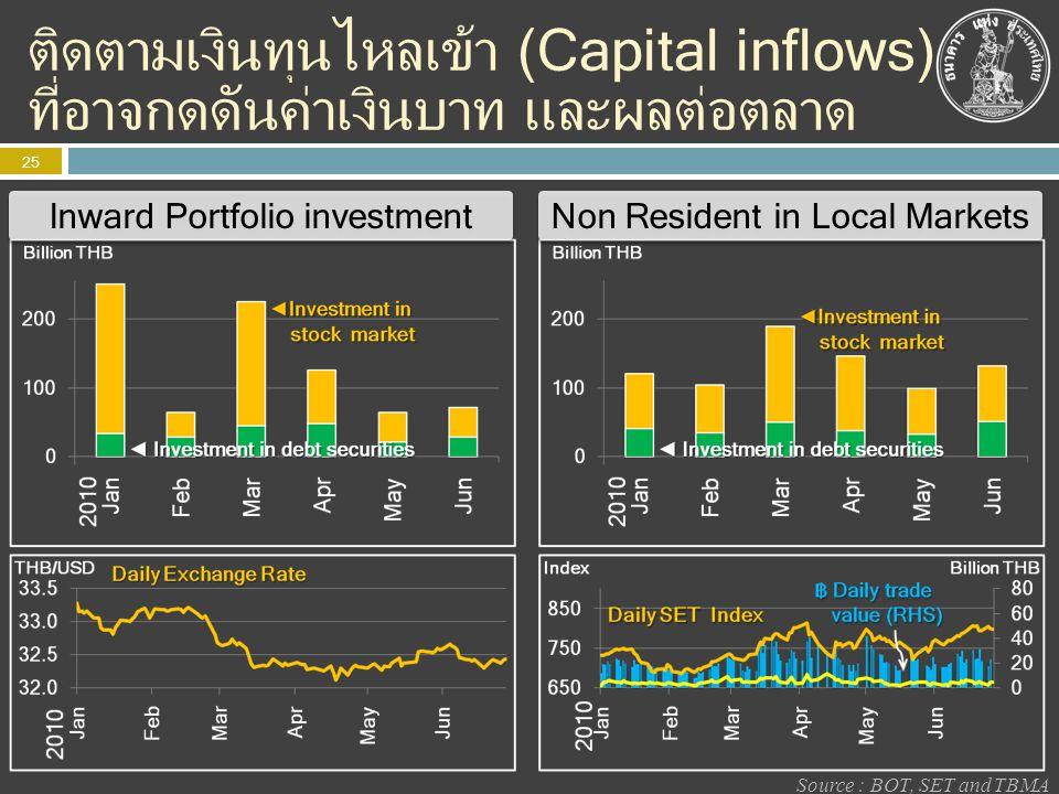 ติดตามเงินทุนไหลเข้า (Capital inflows) ที่อาจกดดันค่าเงินบาท และผลต่อตลาด