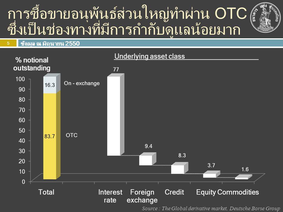 การซื้อขายอนุพันธ์ส่วนใหญ่ทำผ่าน OTC ซึ่งเป็นช่องทางที่มีการกำกับดูแลน้อยมาก