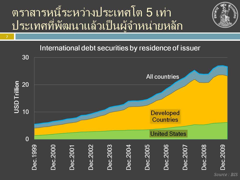 ตราสารหนี้ระหว่างประเทศโต 5 เท่า ประเทศที่พัฒนาแล้วเป็นผู้จำหน่ายหลัก