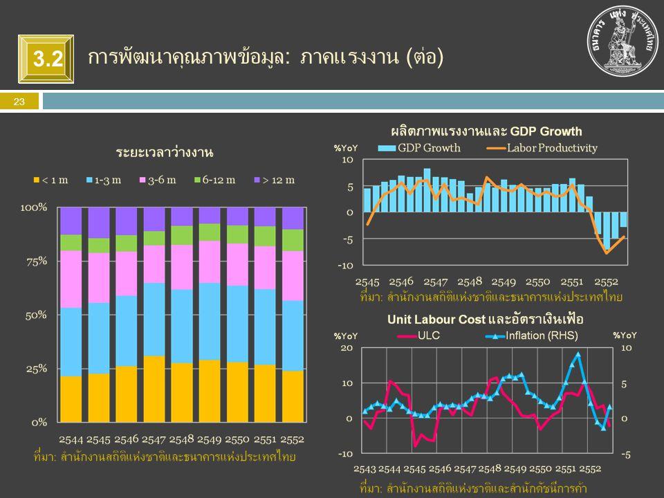 การพัฒนาคุณภาพข้อมูล: ภาคแรงงาน (ต่อ) 3.2
