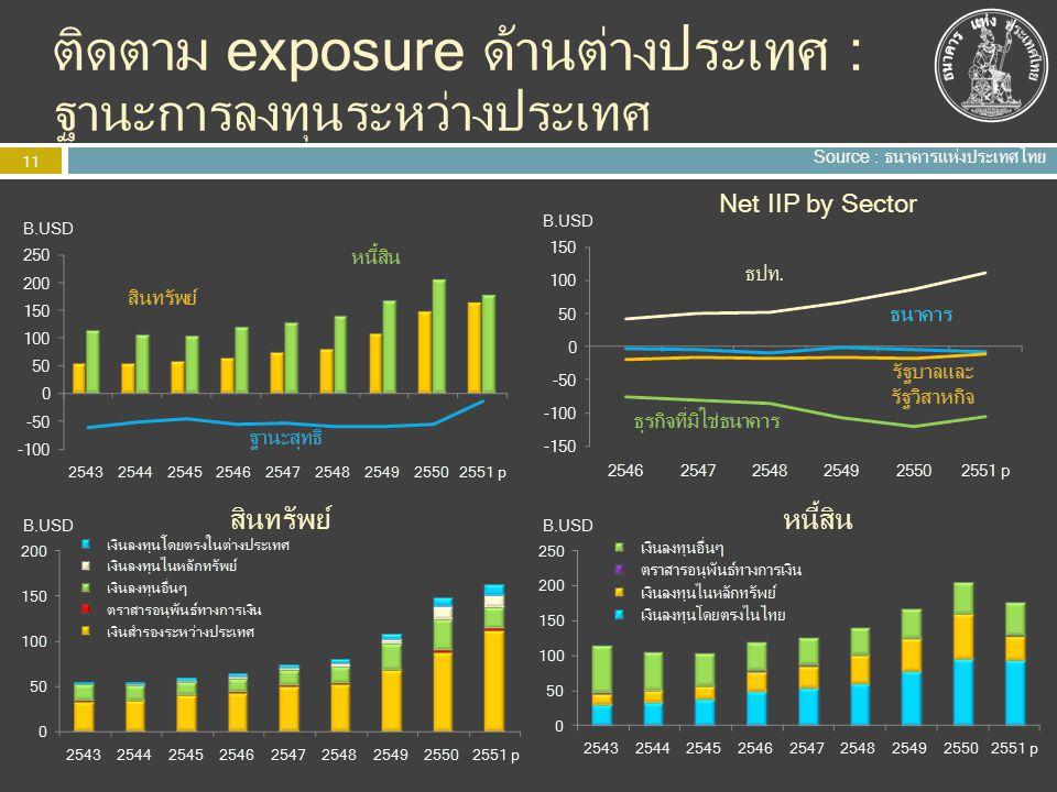 ติดตาม exposure ด้านต่างประเทศ : ฐานะการลงทุนระหว่างประเทศ