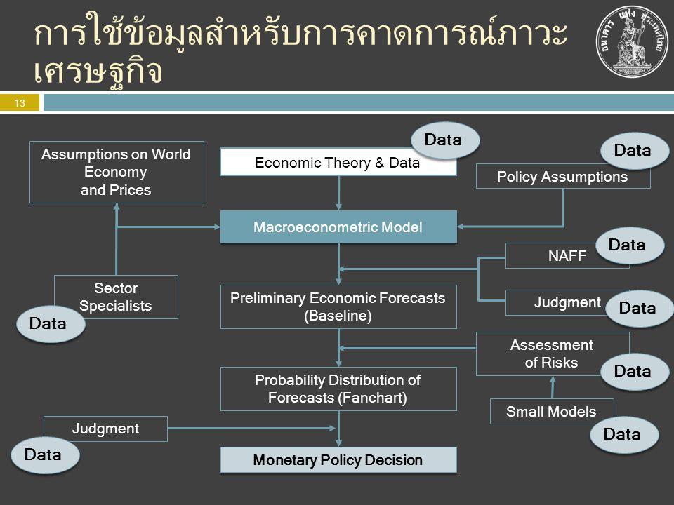 การใช้ข้อมูลสำหรับการคาดการณ์ภาวะเศรษฐกิจ