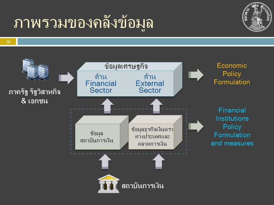 ภาพรวมของคลังข้อมูล ภาครัฐ รัฐวิสาหกิจ & เอกชน ข้อมูลเศรษฐกิจ