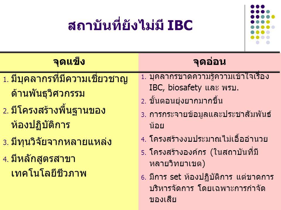 สถาบันที่ยังไม่มี IBC