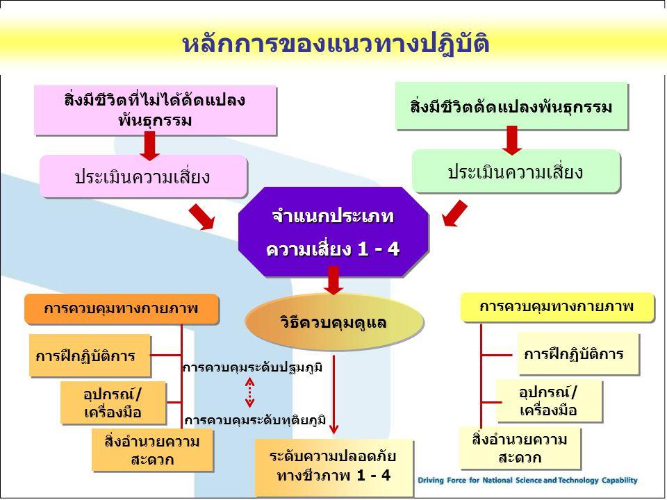 จำแนกประเภท ความเสี่ยง 1 - 4