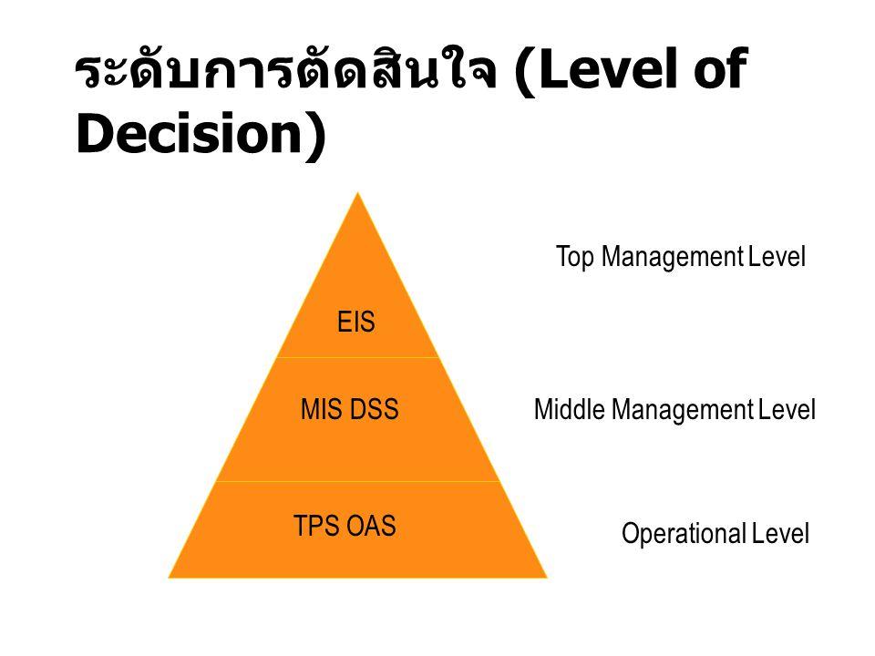 ระดับการตัดสินใจ (Level of Decision)
