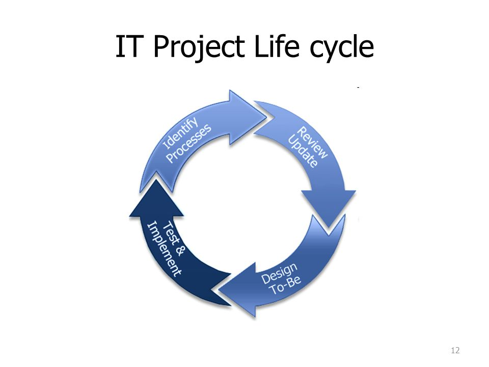 IT Project Life cycle เริ่มต้นด้วยการศึกษา As is process