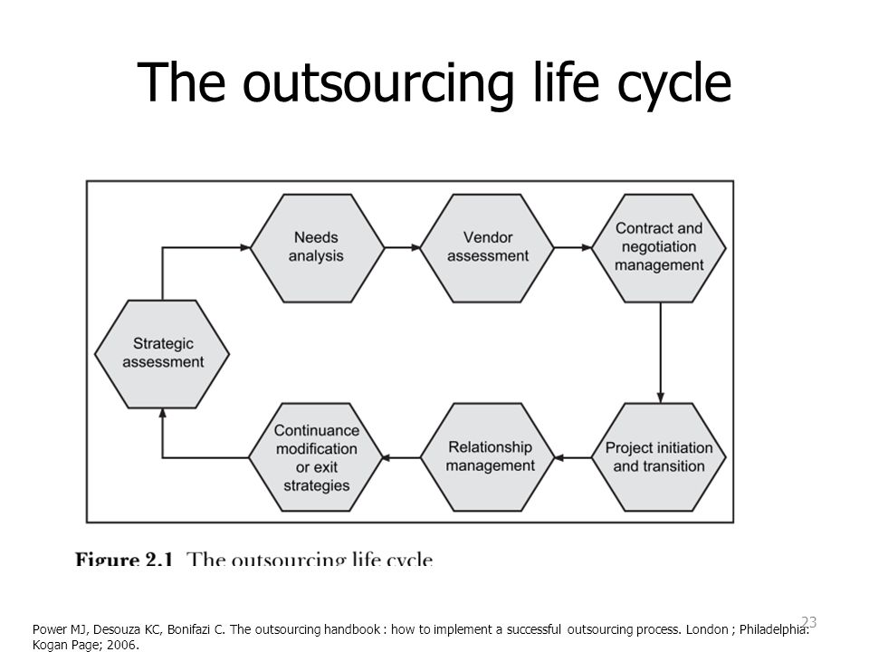 The outsourcing life cycle
