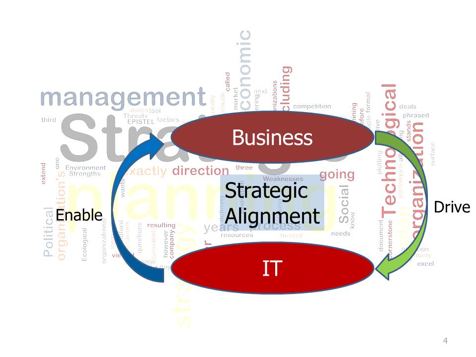 Business Strategic Alignment IT Drive Enable