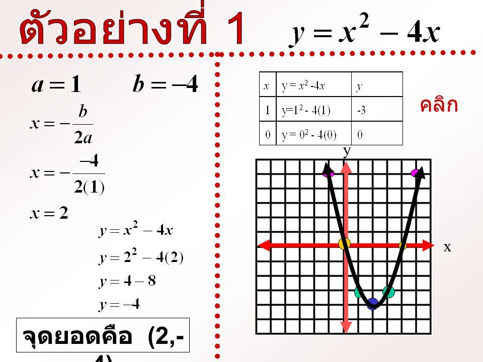 ตัวอย่างที่ 1 คลิก y x จุดยอดคือ (2,-4)