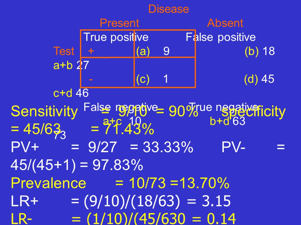 Sensitivity = 9/10 = 90% specificity = 45/63 = 71.43%