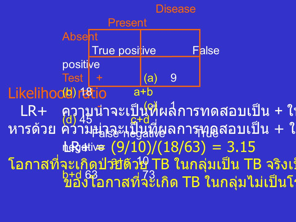 LR+ ความน่าจะเป็นที่ผลการทดสอบเป็น + ในกลุ่มที่เป็นโรคจริง