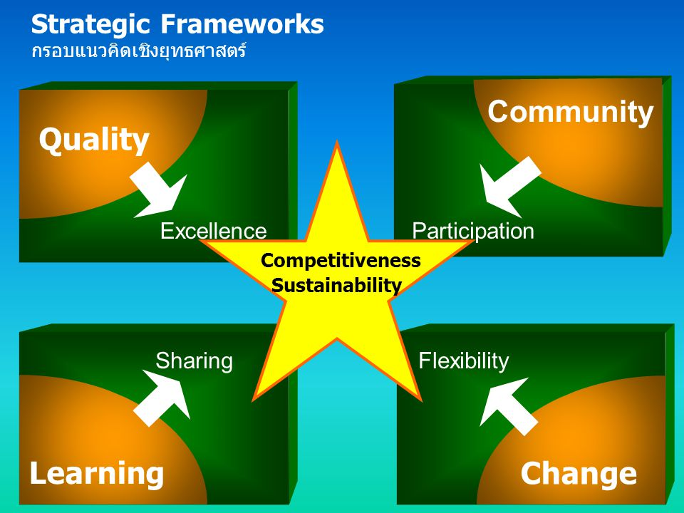 Community Quality Learning Change Strategic Frameworks Excellence