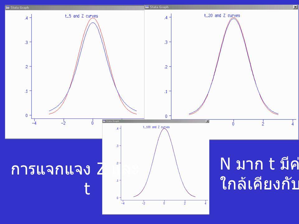 N มาก t มีค่า ใกล้เคียงกับ Z การแจกแจง Z และ t