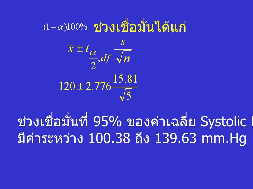 ช่วงเชื่อมั่นได้แก่ ช่วงเชื่อมั่นที่ 95% ของค่าเฉลี่ย Systolic Blood Pressure.