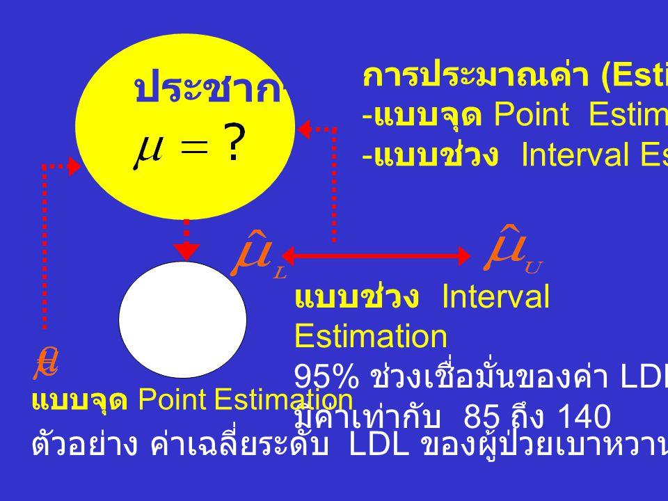 ประชากร การประมาณค่า (Estimation) แบบจุด Point Estimation