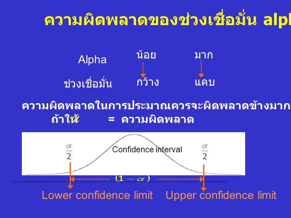 ความผิดพลาดของช่วงเชื่อมั่น alpha ( )