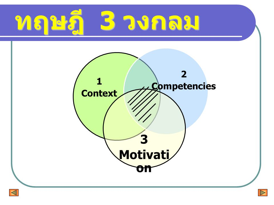 ทฤษฎี 3 วงกลม 2 Competencies 1 Context 3 Motivation