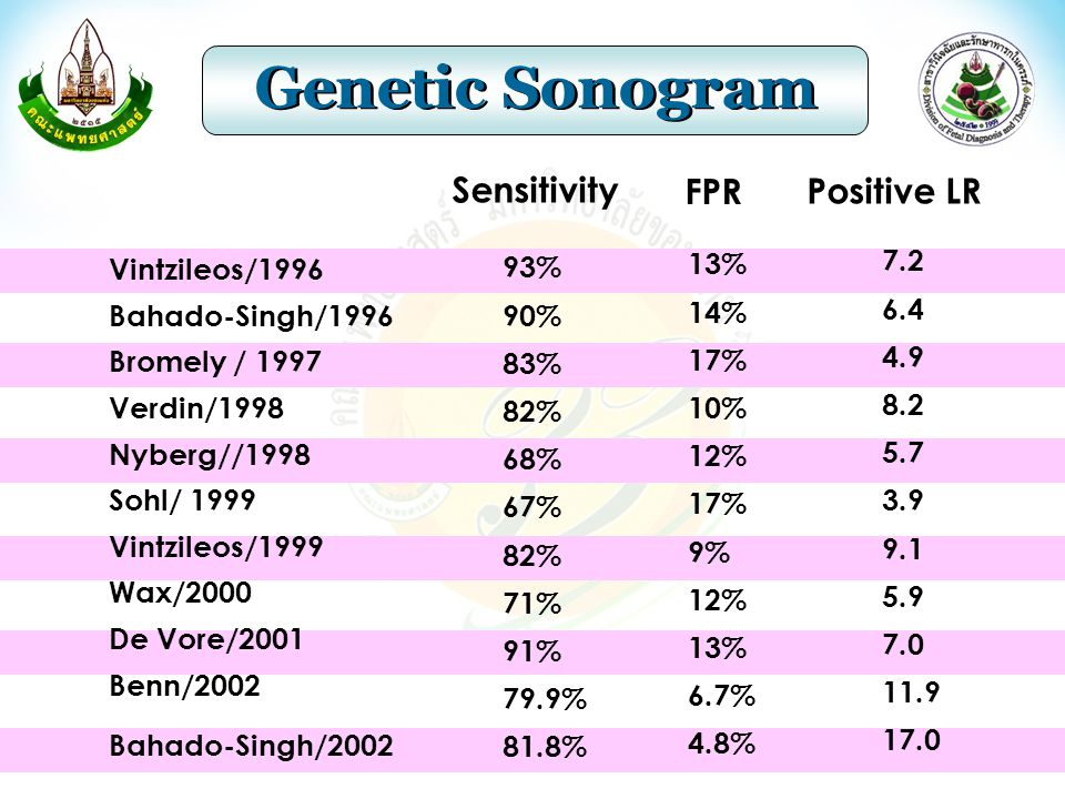 Genetic Sonogram Sensitivity FPR Positive LR Vintzileos/1996