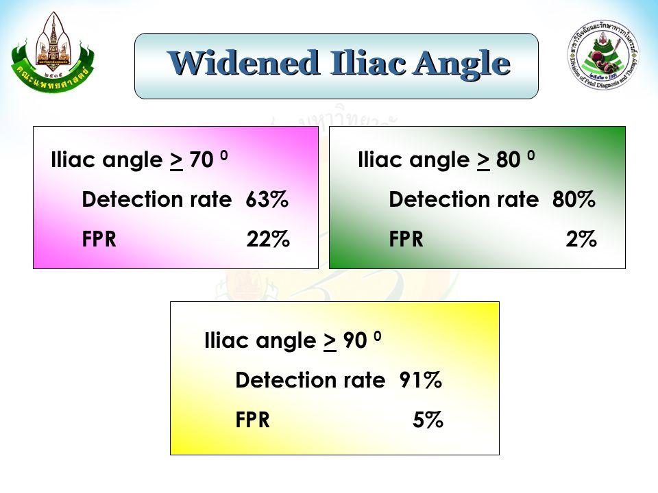 Widened Iliac Angle Iliac angle > 70 0 Detection rate 63% FPR 22%