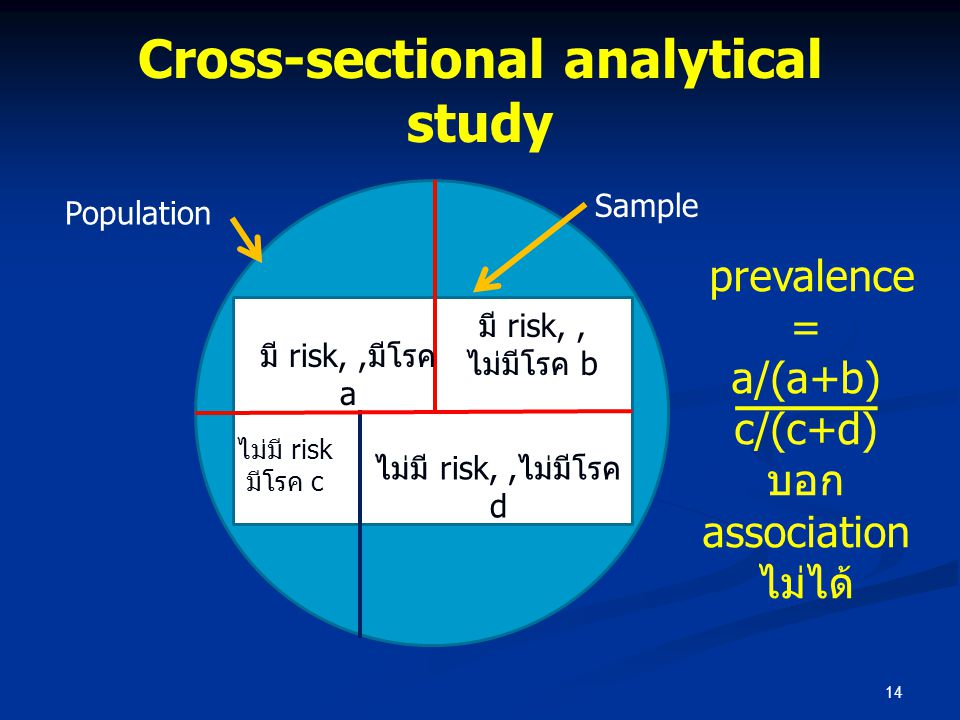Cross-sectional analytical study