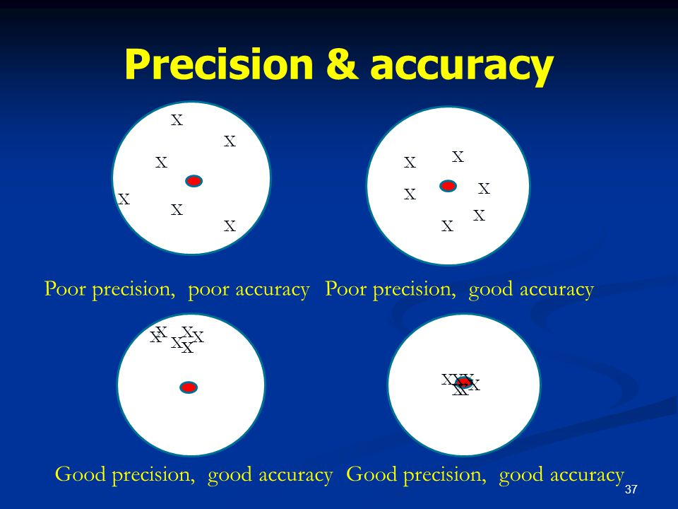 Precision & accuracy Poor precision, poor accuracy