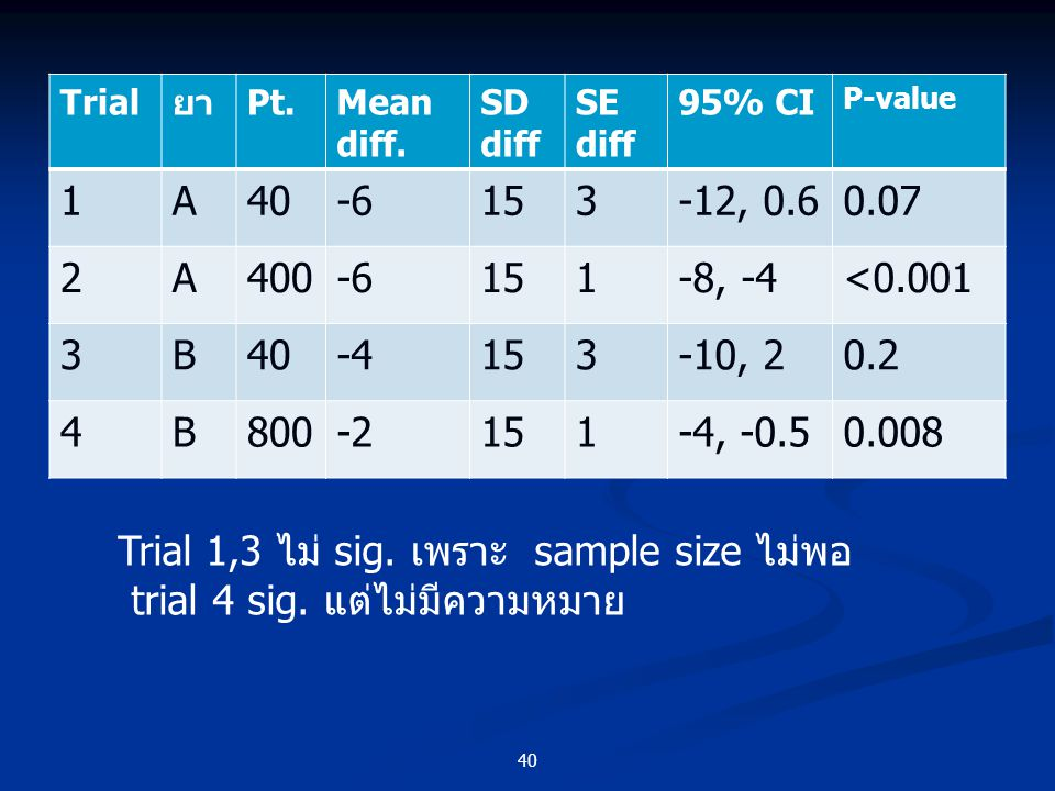 Trial 1,3 ไม่ sig. เพราะ sample size ไม่พอ