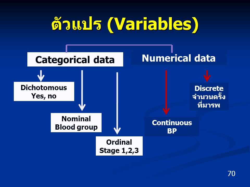 ตัวแปร (Variables) Numerical data Categorical data Dichotomous