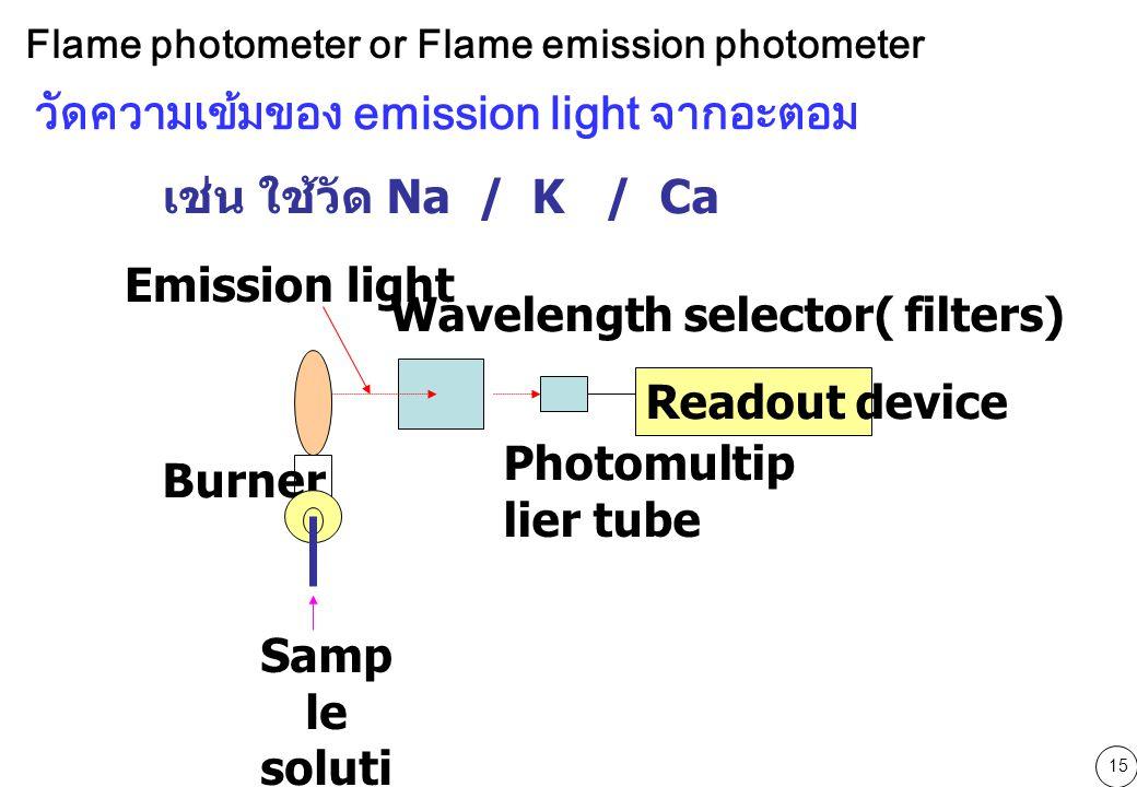 วัดความเข้มของ emission light จากอะตอม