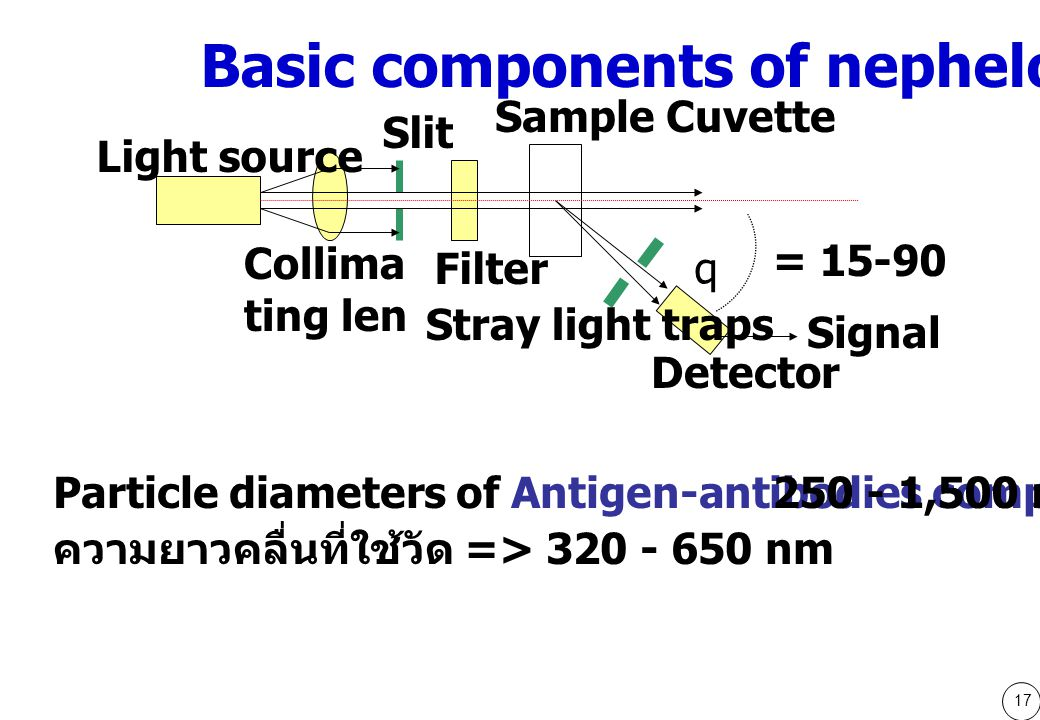 Basic components of nephelometer