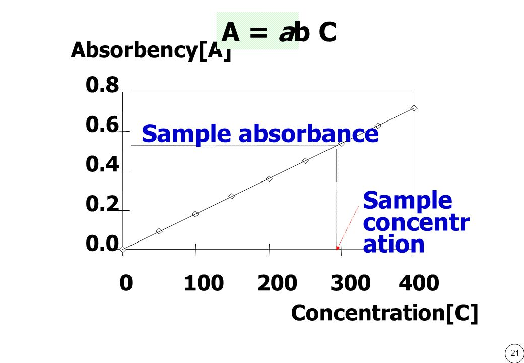 A = ab C Sample absorbance Sample concentration 0.0 0.2 0.4 0.6 0.8