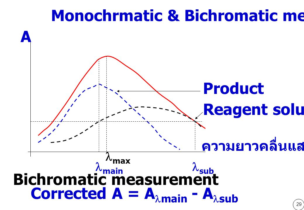 Monochrmatic & Bichromatic measurement A