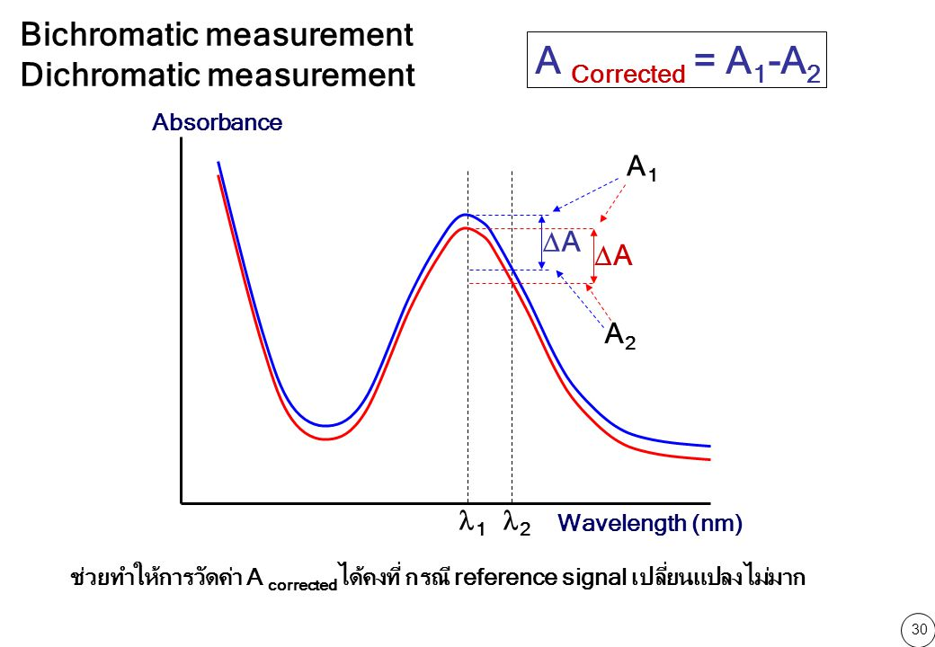 A Corrected = A1-A2 Bichromatic measurement Dichromatic measurement A1