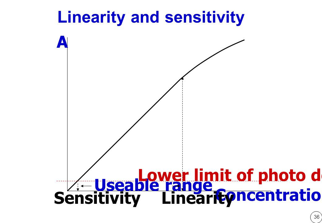Linearity and sensitivity