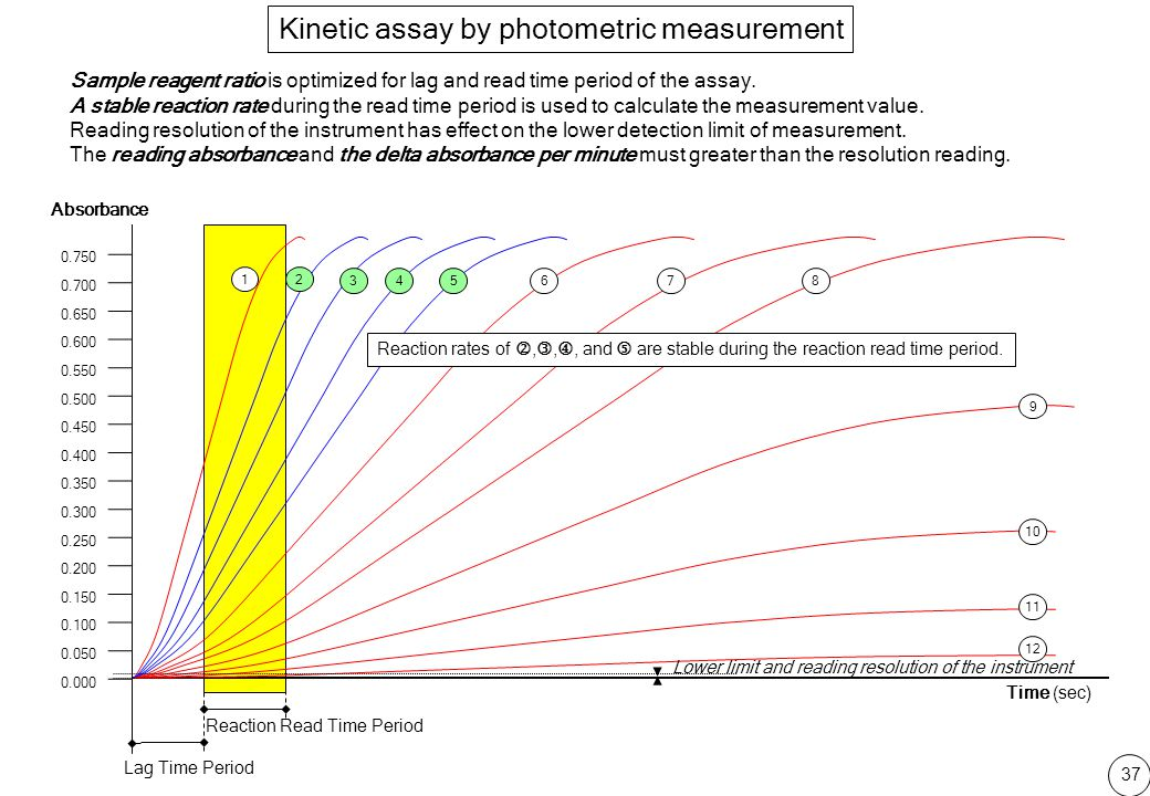 Kinetic assay by photometric measurement