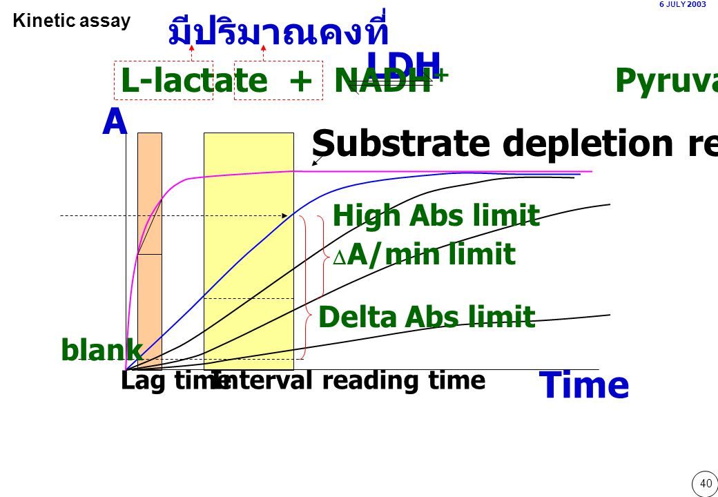 Substrate depletion reaction