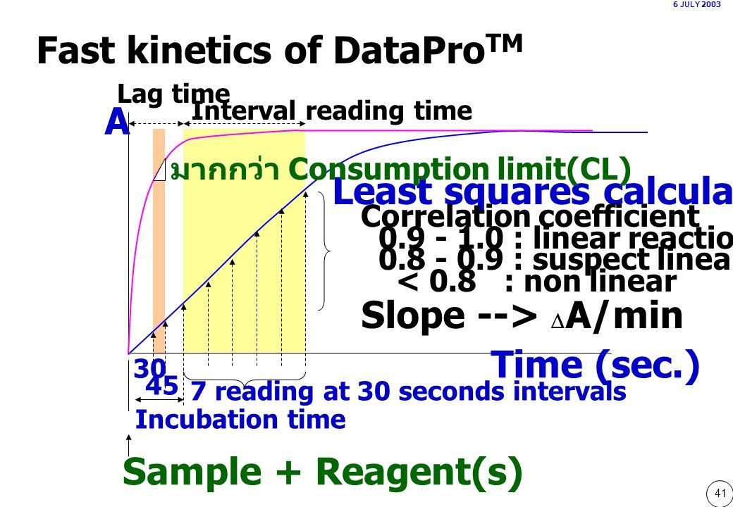 Fast kinetics of DataProTM