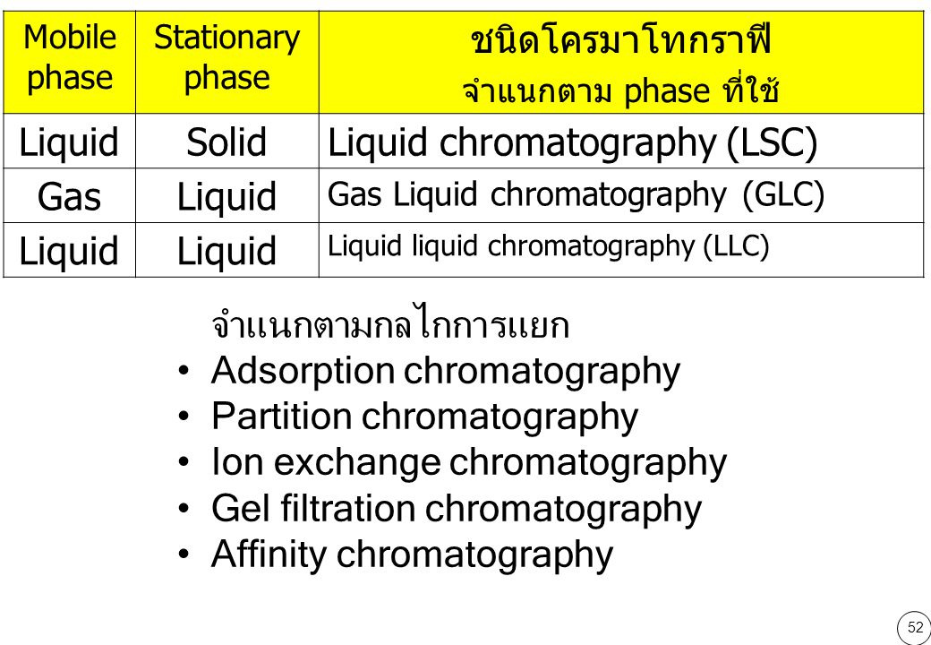 Liquid chromatography (LSC) Gas
