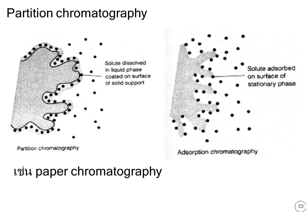 Partition chromatography