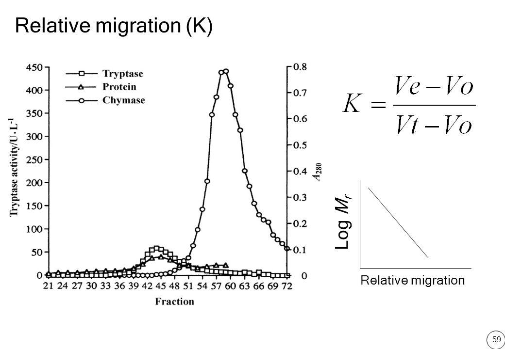 Relative migration (K)